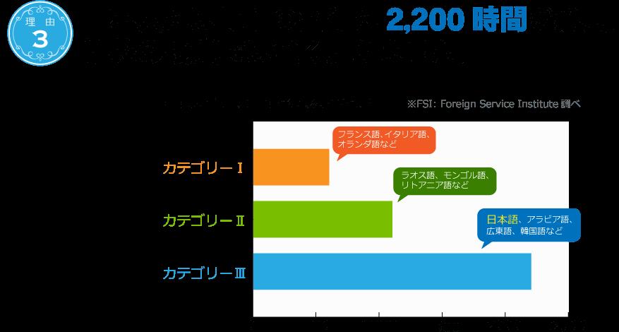 【言語カテゴリー別】英語習得に必要な学習時間